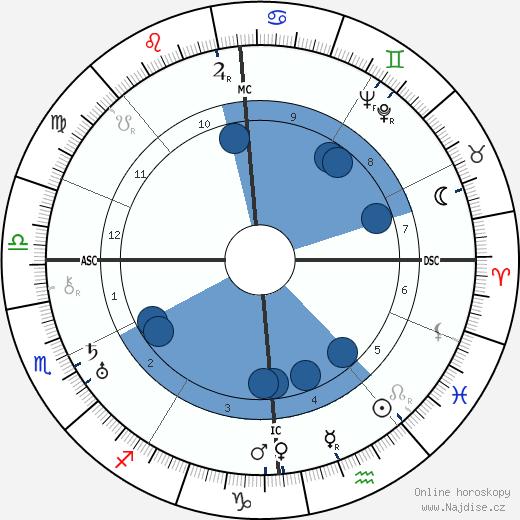André Breton wikipedie, horoscope, astrology, instagram