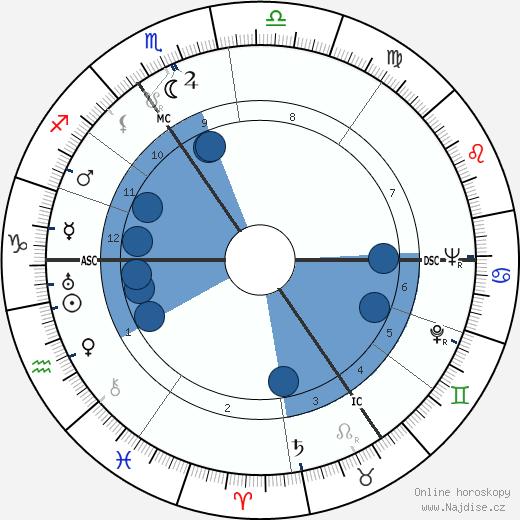 André Castelot wikipedie, horoscope, astrology, instagram