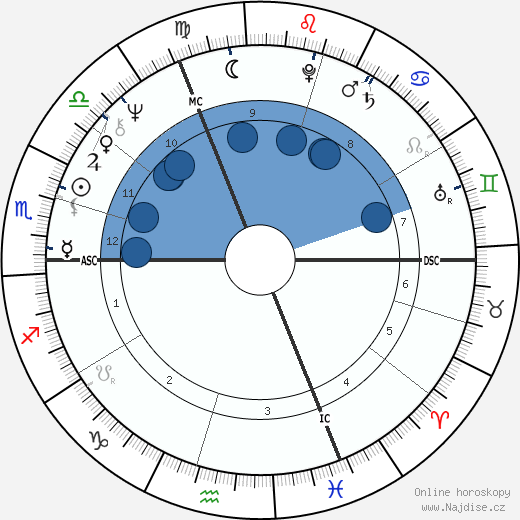 André Caudron wikipedie, horoscope, astrology, instagram