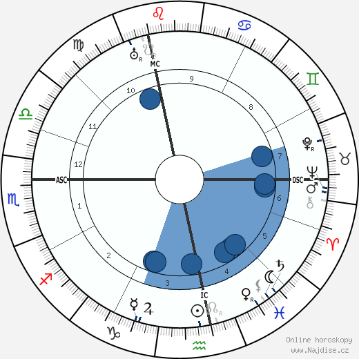 André Citroën wikipedie, horoscope, astrology, instagram