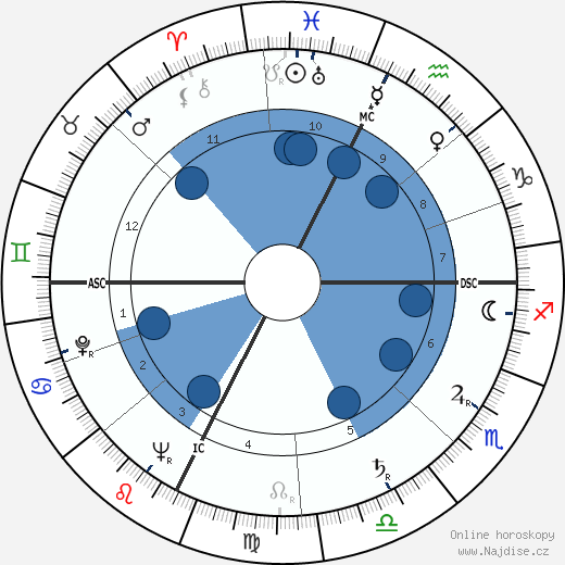 André Courrèges wikipedie, horoscope, astrology, instagram