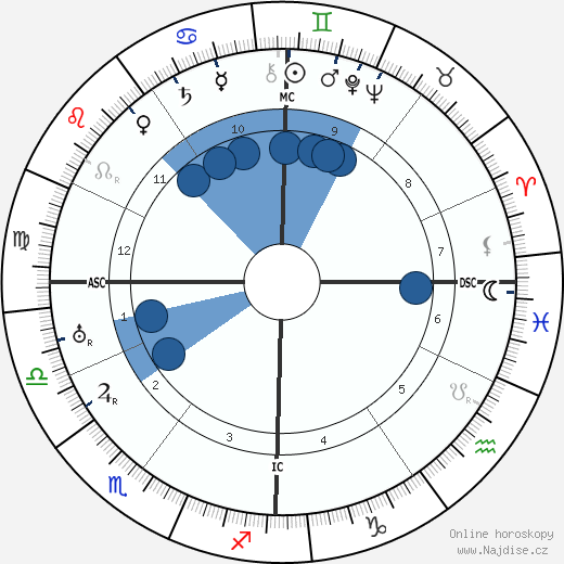 Andre Francois-Poncet wikipedie, horoscope, astrology, instagram