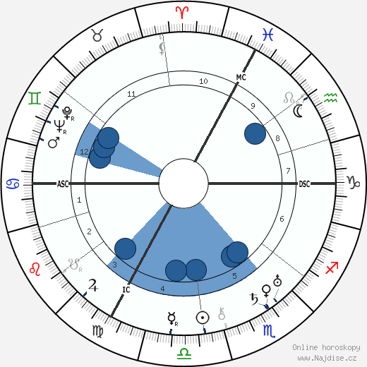 André Gabriello wikipedie, horoscope, astrology, instagram