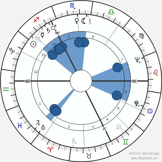 André Gaillard wikipedie, horoscope, astrology, instagram