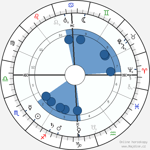André Gide wikipedie, horoscope, astrology, instagram