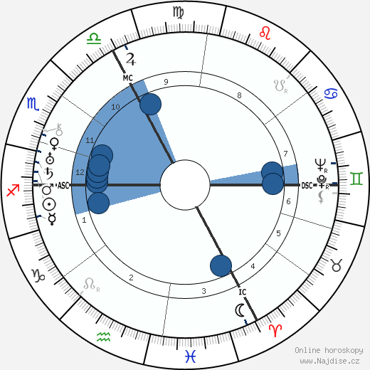 André Marie wikipedie, horoscope, astrology, instagram