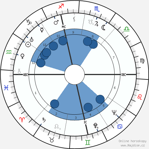 André Roussin wikipedie, horoscope, astrology, instagram