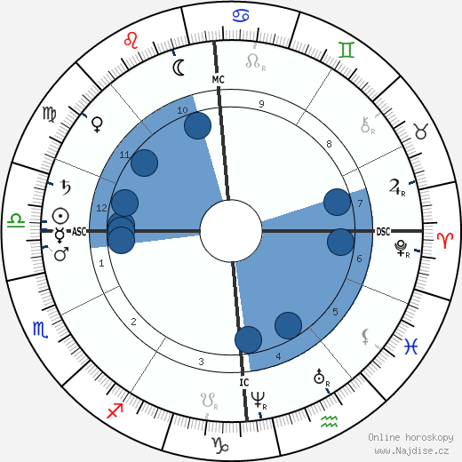 André Theuriet wikipedie, horoscope, astrology, instagram