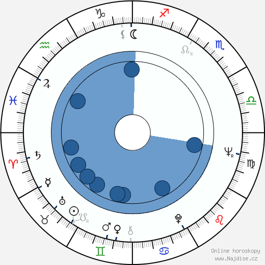 André Valardy wikipedie, horoscope, astrology, instagram
