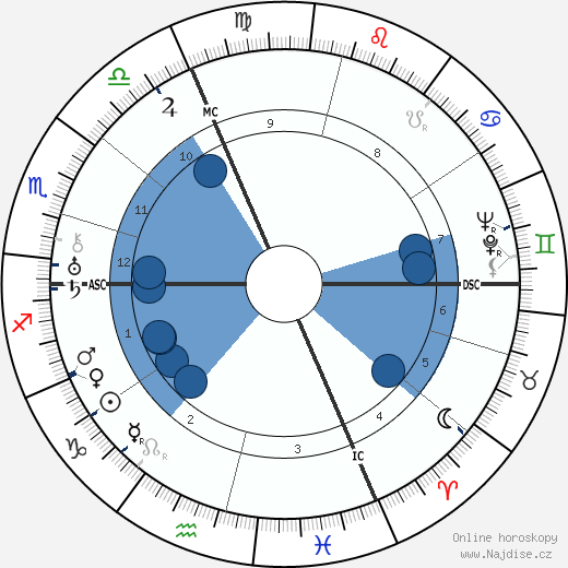 André Zeller wikipedie, horoscope, astrology, instagram