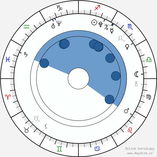Andrea Bezděková wikipedie, horoscope, astrology, instagram
