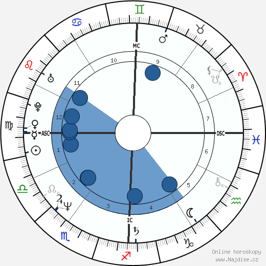 Andrea Bocelli wikipedie, horoscope, astrology, instagram