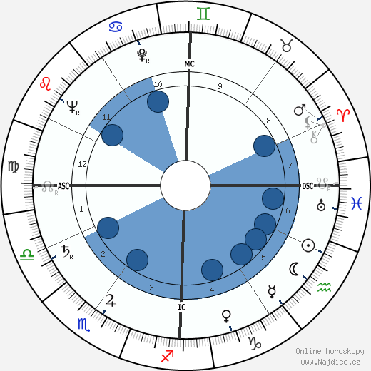 Andrea Bonomi wikipedie, horoscope, astrology, instagram