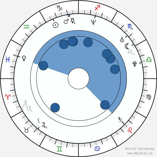 Andrea Černá wikipedie, horoscope, astrology, instagram