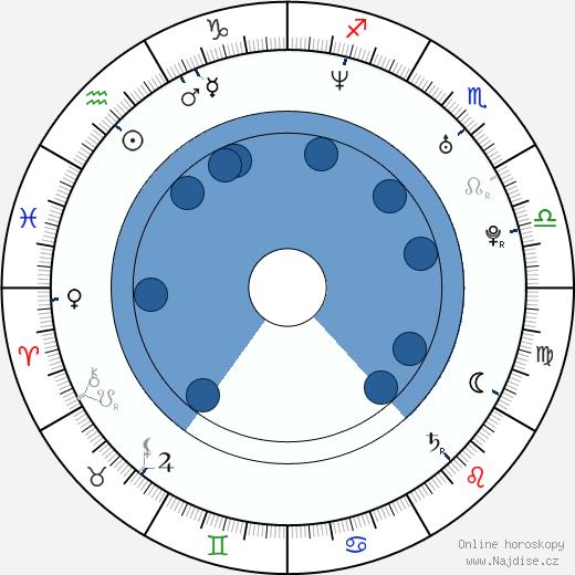 Andrea Elsnerová wikipedie, horoscope, astrology, instagram