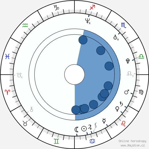 Andrea Gabriel wikipedie, horoscope, astrology, instagram