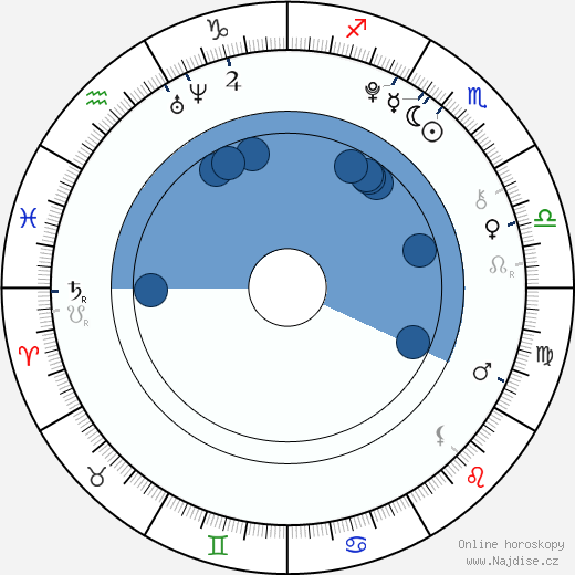 Andrea Kalousová wikipedie, horoscope, astrology, instagram