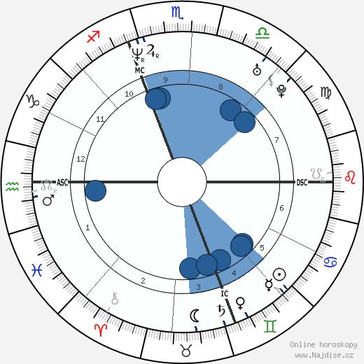 Andrea Sartoretti wikipedie, horoscope, astrology, instagram