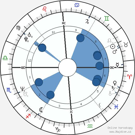 Andrea Tafi wikipedie, horoscope, astrology, instagram