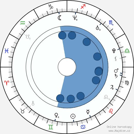 Andrea Verešová wikipedie, horoscope, astrology, instagram