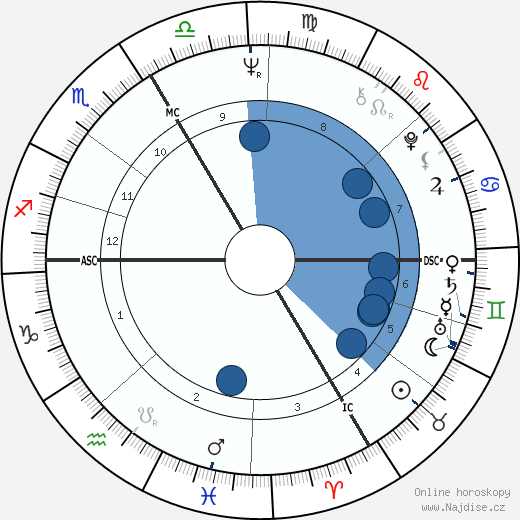 Andreas Baader wikipedie, horoscope, astrology, instagram