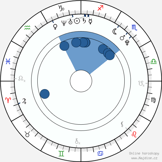 Andreas Lubitz wikipedie, horoscope, astrology, instagram