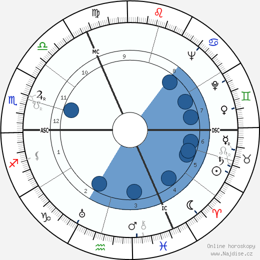 Andrée Tainsy wikipedie, horoscope, astrology, instagram