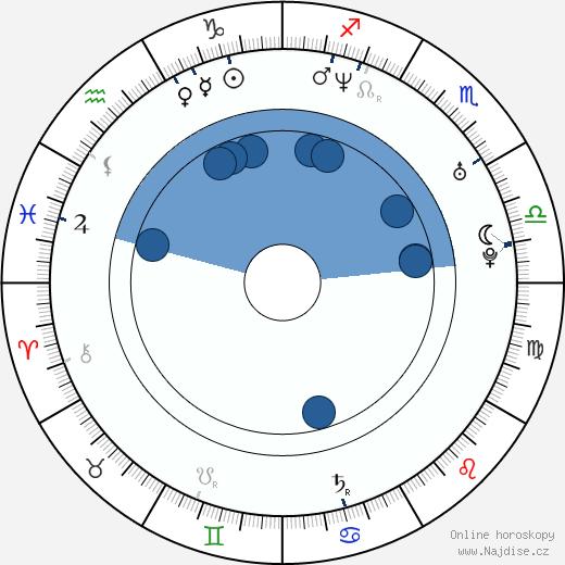 Andrej Bičan wikipedie, horoscope, astrology, instagram