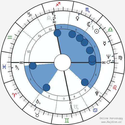Andrej Čikatilo wikipedie, horoscope, astrology, instagram