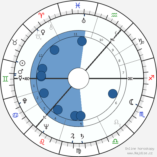 Andrej Dmitrijevič Sacharov wikipedie, horoscope, astrology, instagram