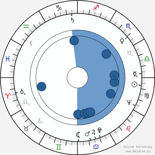 Andrej Šilan wikipedie, horoscope, astrology, instagram