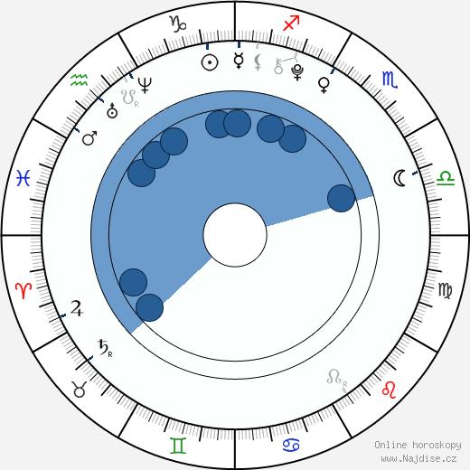 Andrew Byrne wikipedie, horoscope, astrology, instagram