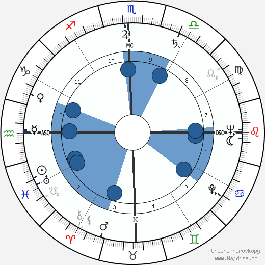 Andrew Faulds wikipedie, horoscope, astrology, instagram