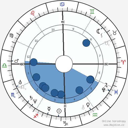 Andrew Johnson wikipedie, horoscope, astrology, instagram