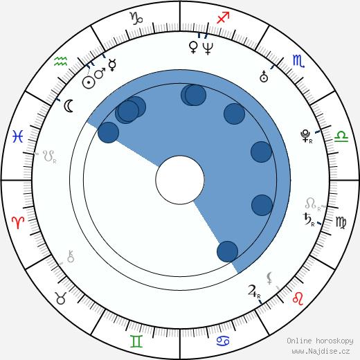 Andrew Keegan wikipedie, horoscope, astrology, instagram