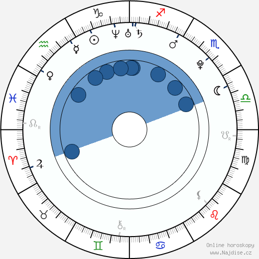 Andrew Lawrence wikipedie, horoscope, astrology, instagram