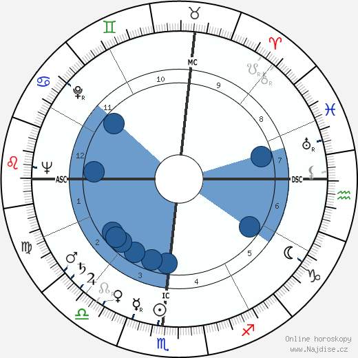 Andrew Mattei Gleason wikipedie, horoscope, astrology, instagram