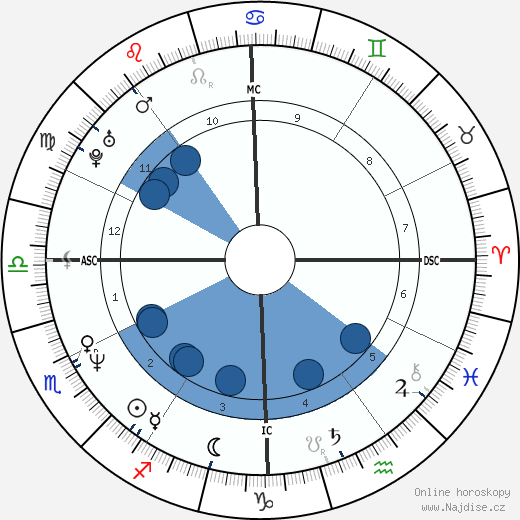 Andrew McCarthy wikipedie, horoscope, astrology, instagram