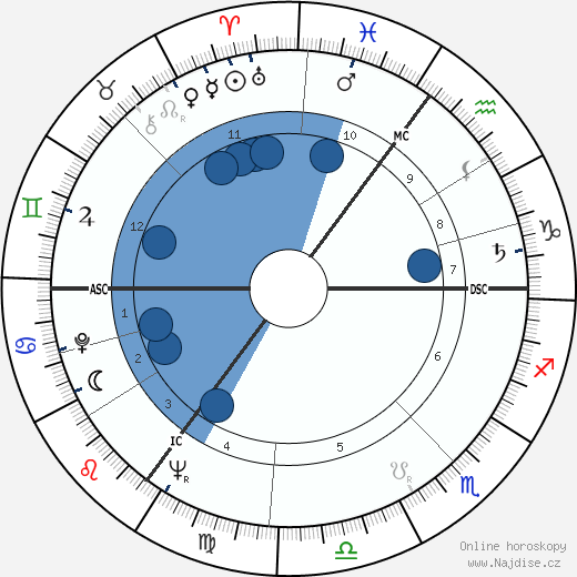 Andrew Sachs wikipedie, horoscope, astrology, instagram