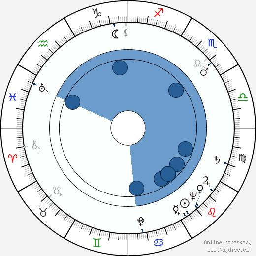 Andrew V. McLaglen wikipedie, horoscope, astrology, instagram