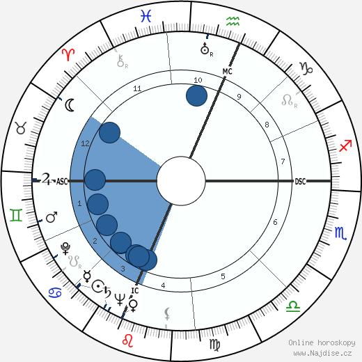 Andrew Wyeth wikipedie, horoscope, astrology, instagram
