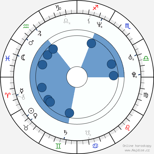Andrzej Jan Szejna wikipedie, horoscope, astrology, instagram