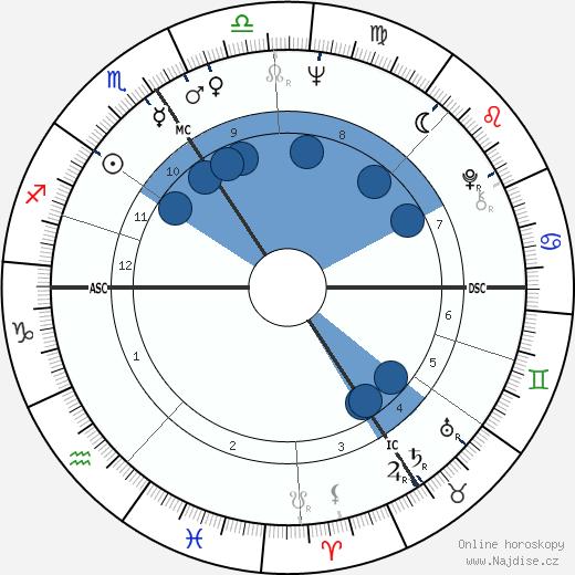 Andrzej Żuławski wikipedie, horoscope, astrology, instagram