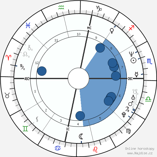Andy Abad wikipedie, horoscope, astrology, instagram