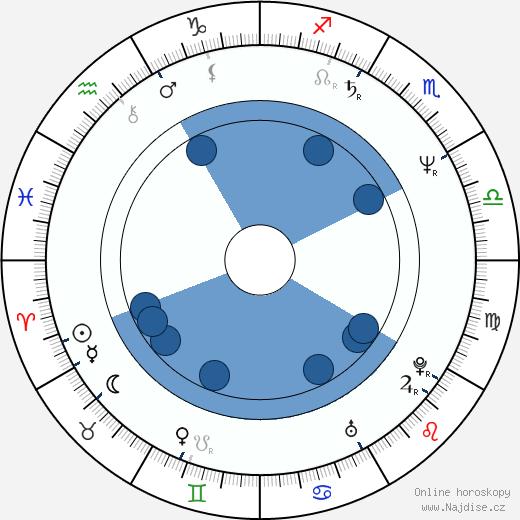 Andy Garcia wikipedie, horoscope, astrology, instagram