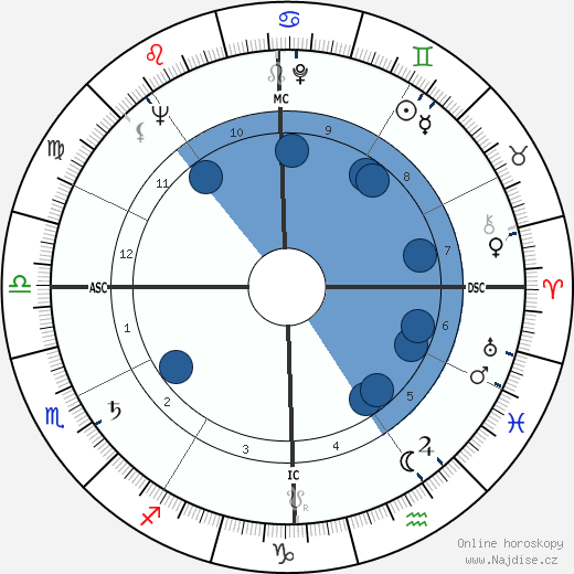 Andy Griffith wikipedie, horoscope, astrology, instagram