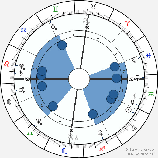 Andy Jones wikipedie, horoscope, astrology, instagram