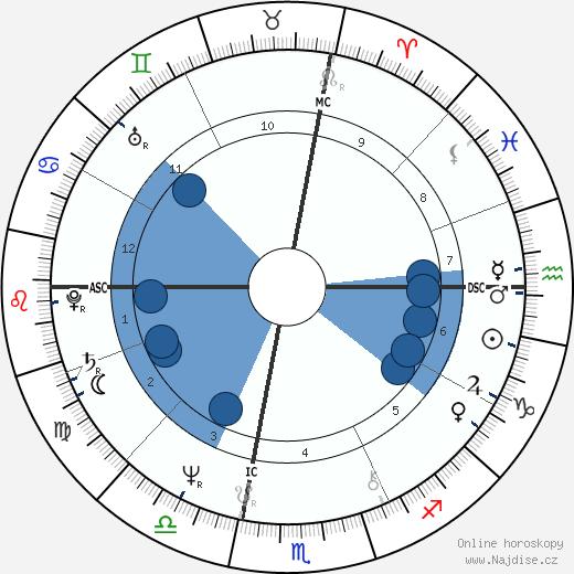 Andy Kaufman wikipedie, horoscope, astrology, instagram