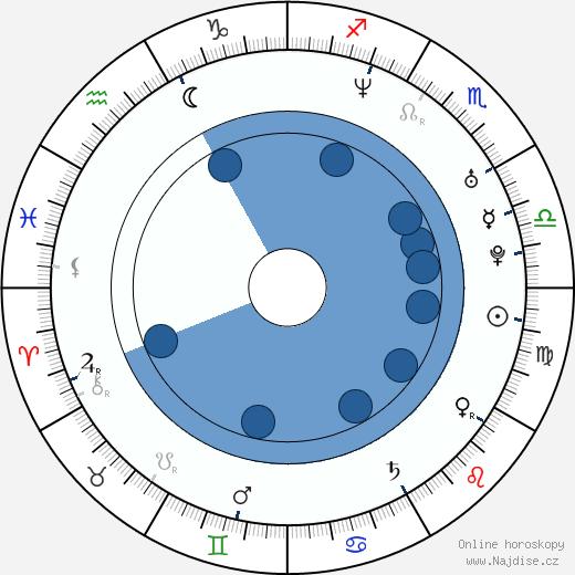 Andy LaPlegua wikipedie, horoscope, astrology, instagram
