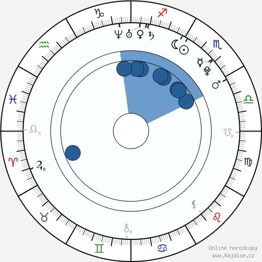 Aneta Faitová wikipedie, horoscope, astrology, instagram
